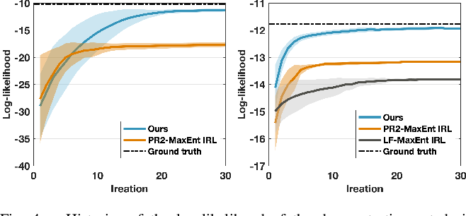 Figure 4 for Learning Human Rewards by Inferring Their Latent Intelligence Levels in Multi-Agent Games: A Theory-of-Mind Approach with Application to Driving Data