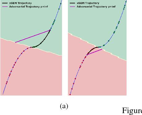 Figure 1 for xGEMs: Generating Examplars to Explain Black-Box Models