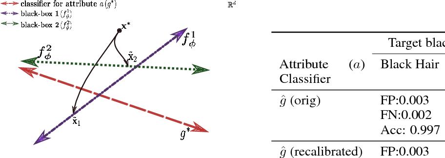 Figure 2 for xGEMs: Generating Examplars to Explain Black-Box Models