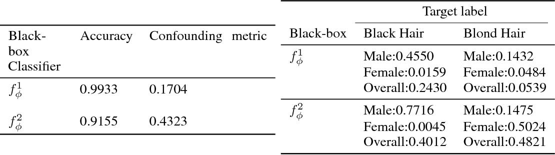 Figure 3 for xGEMs: Generating Examplars to Explain Black-Box Models