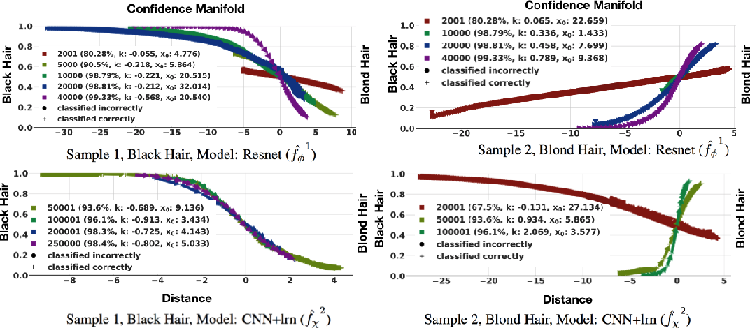 Figure 4 for xGEMs: Generating Examplars to Explain Black-Box Models