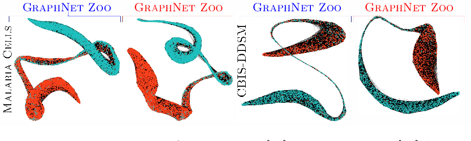 Figure 3 for The GraphNet Zoo: A Plug-and-Play Framework for Deep Semi-Supervised Classification