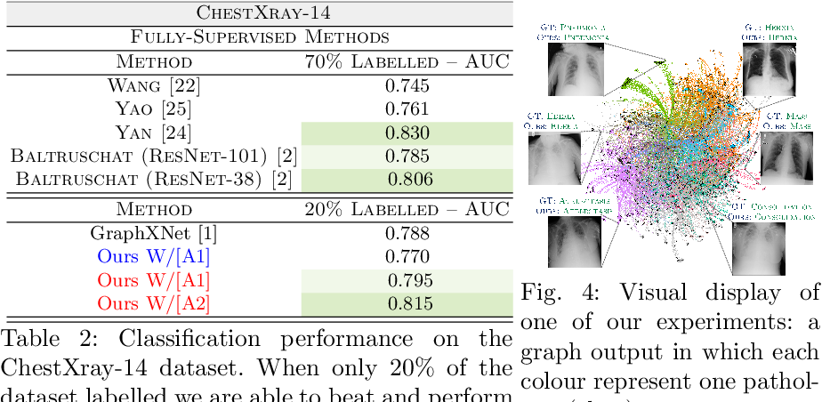 Figure 4 for The GraphNet Zoo: A Plug-and-Play Framework for Deep Semi-Supervised Classification