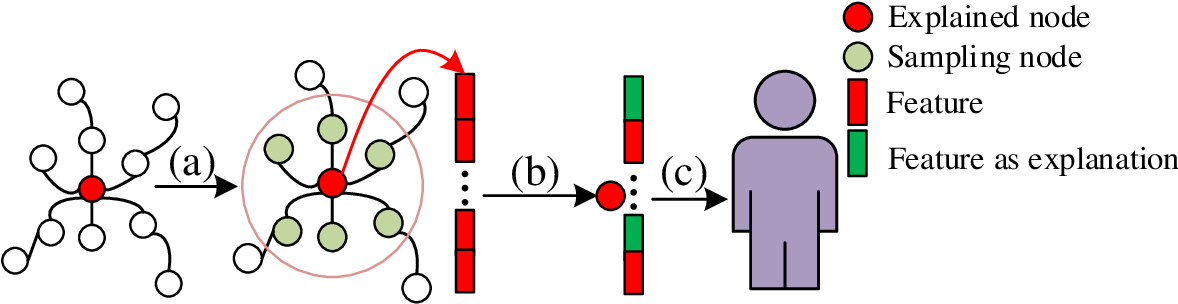 Figure 1 for GraphLIME: Local Interpretable Model Explanations for Graph Neural Networks