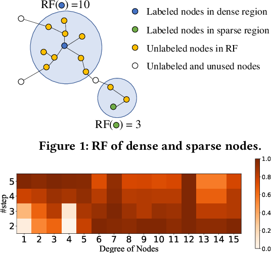 Figure 1 for ROD: Reception-aware Online Distillation for Sparse Graphs