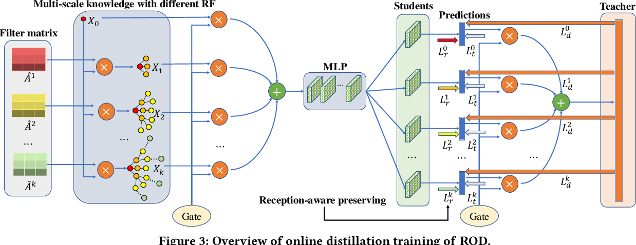 Figure 4 for ROD: Reception-aware Online Distillation for Sparse Graphs