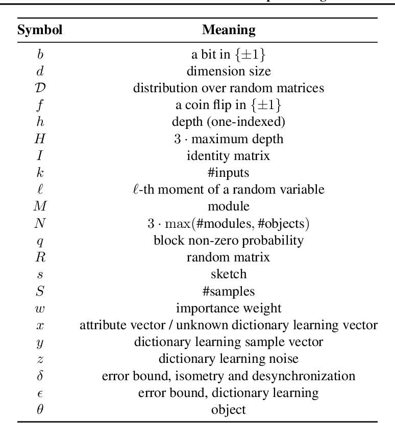 Figure 2 for Recursive Sketches for Modular Deep Learning