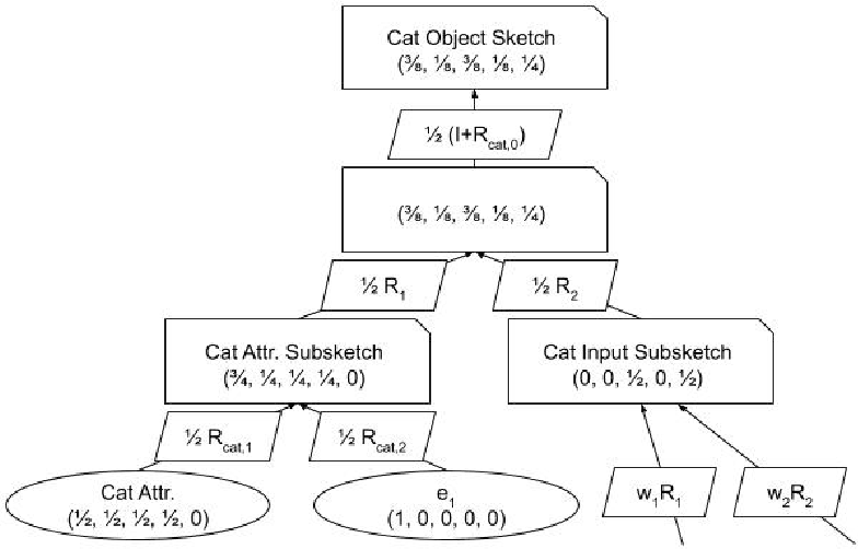 Figure 3 for Recursive Sketches for Modular Deep Learning