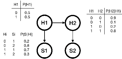 Figure 1 for Compiling Stochastic Constraint Programs to And-Or Decision Diagrams