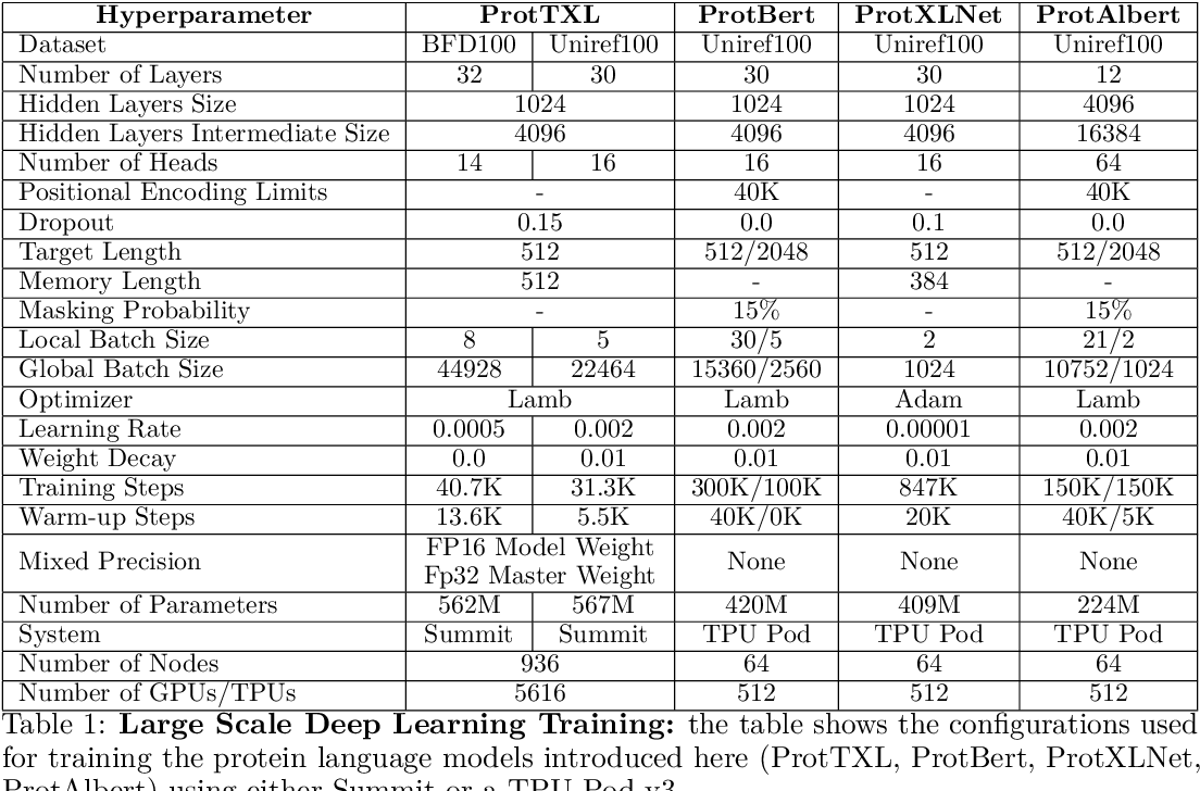 Figure 2 for ProtTrans: Towards Cracking the Language of Life's Code Through Self-Supervised Deep Learning and High Performance Computing
