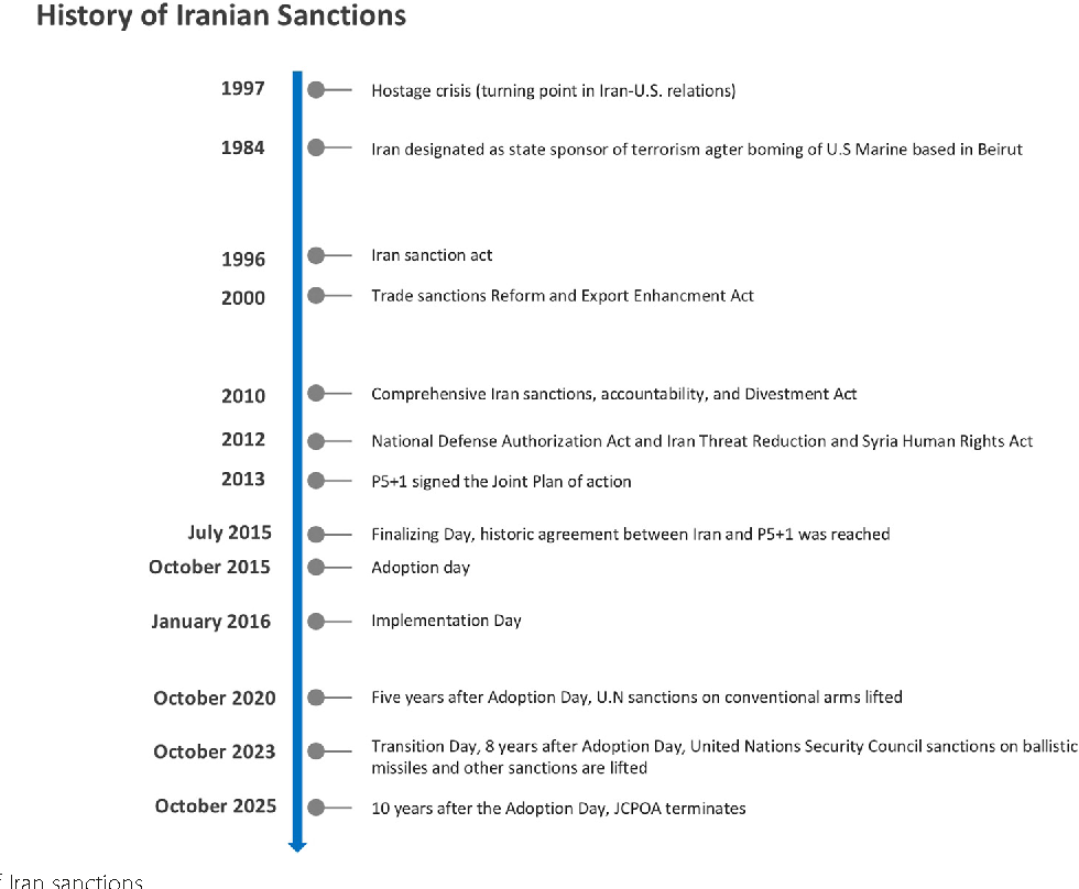 Figure 1 from Addressing the impact of economic sanctions on
