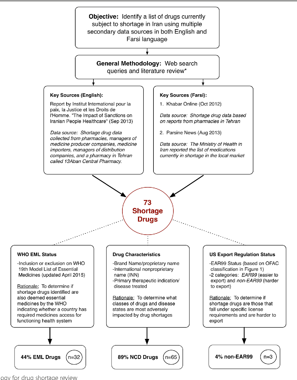 Figure 2 from Addressing the impact of economic sanctions on Iranian