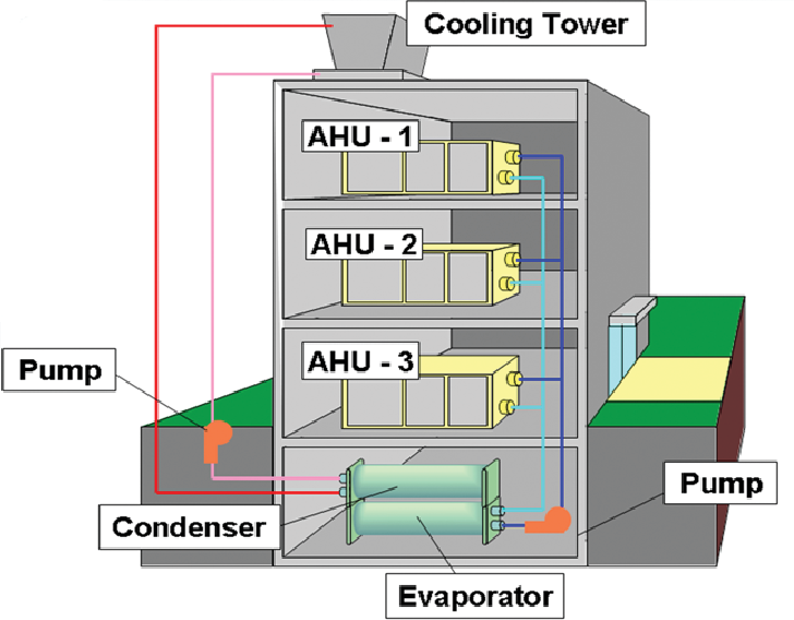 Figure 1 From Optimization Of Water Cooled Chiller