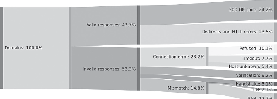 HTTP security headers analysis of top one million websites