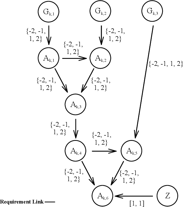 Figure 3 for Complexity Bounds for the Controllability of Temporal Networks with Conditions, Disjunctions, and Uncertainty