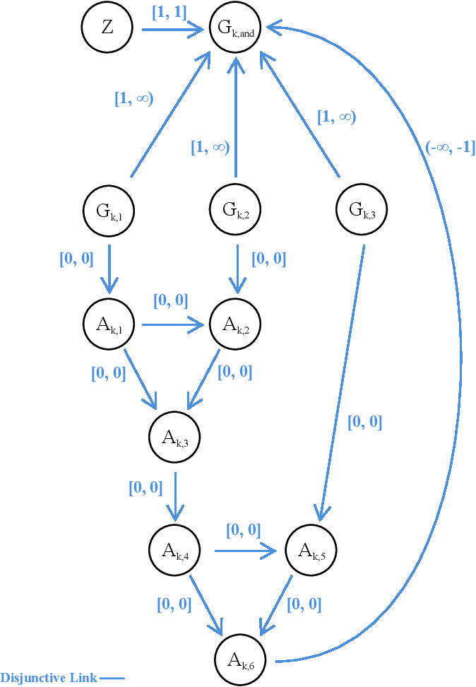 Figure 4 for Complexity Bounds for the Controllability of Temporal Networks with Conditions, Disjunctions, and Uncertainty