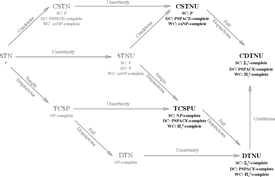Figure 1 for Complexity Bounds for the Controllability of Temporal Networks with Conditions, Disjunctions, and Uncertainty
