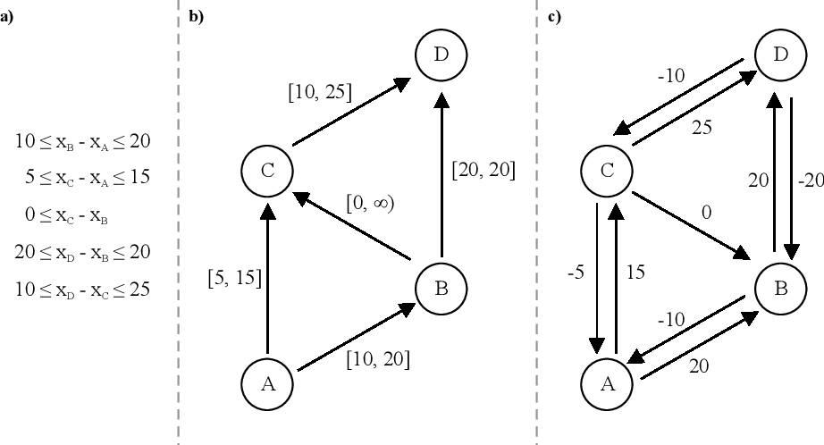 Figure 2 for Complexity Bounds for the Controllability of Temporal Networks with Conditions, Disjunctions, and Uncertainty
