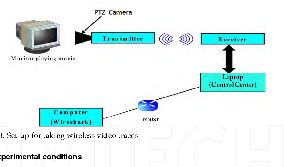 Fig. 3.1. Set-up for taking wireless video traces
