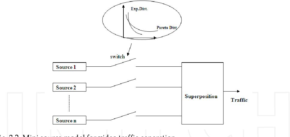 Fig. 3.2. Mini source model for video traffic generation
