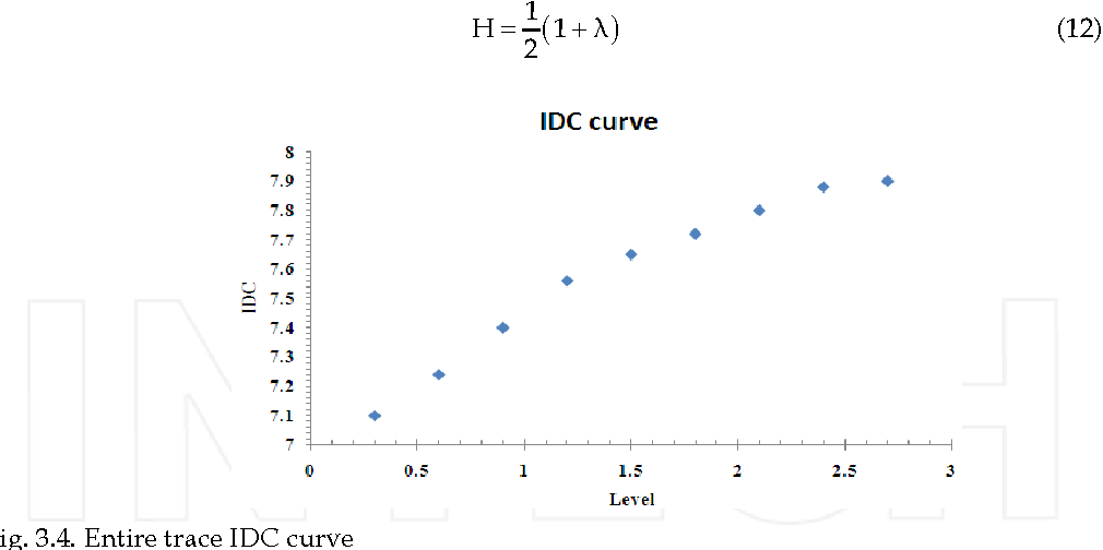 Fig. 3.4. Entire trace IDC curve