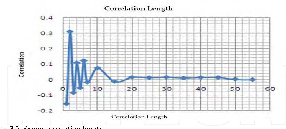 Fig. 3.5. Frame correlation length
