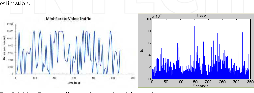 Fig. 3.6. Mini-Pareto traffic sample reproduced from video trace