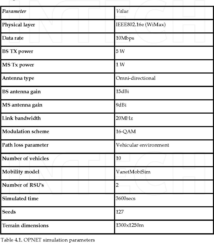 Table 4.1. OPNET simulation parameters
