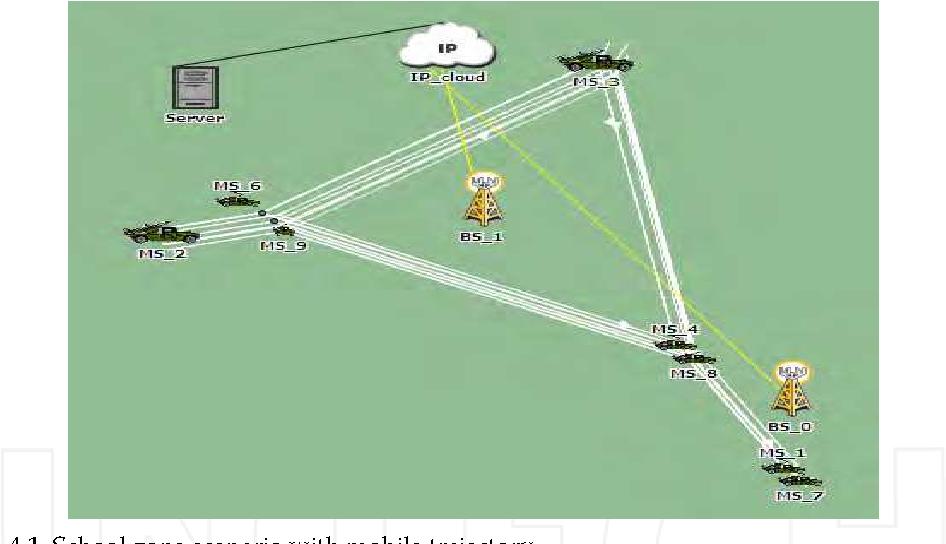 Fig. 4.1. School zone scenario with mobile trajectory
