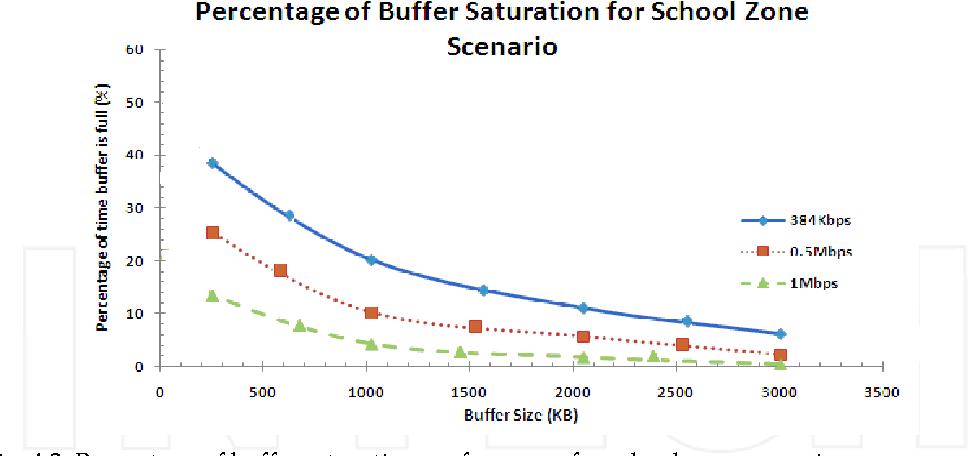 Fig. 4.3. Percentage of buffer saturation performance for school zone scenario