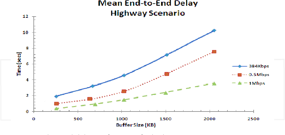 Fig. 4.5. Mean end-to-end delay performance for highway scenario