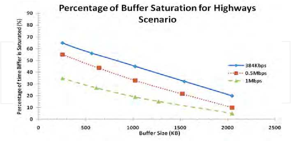Fig. 4.6. Percentage of buffer saturation performance for highway scenario