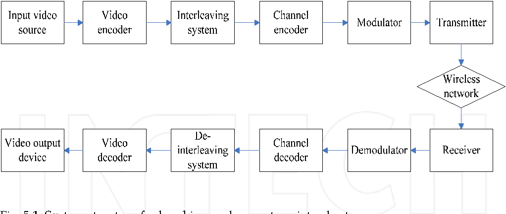 Fig. 5.1. System structure for breaking up long outage into short one