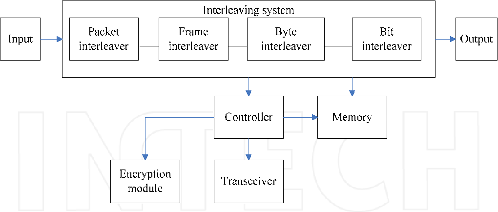 Fig. 5.2. Architecture of the degrading concealment interleaving system