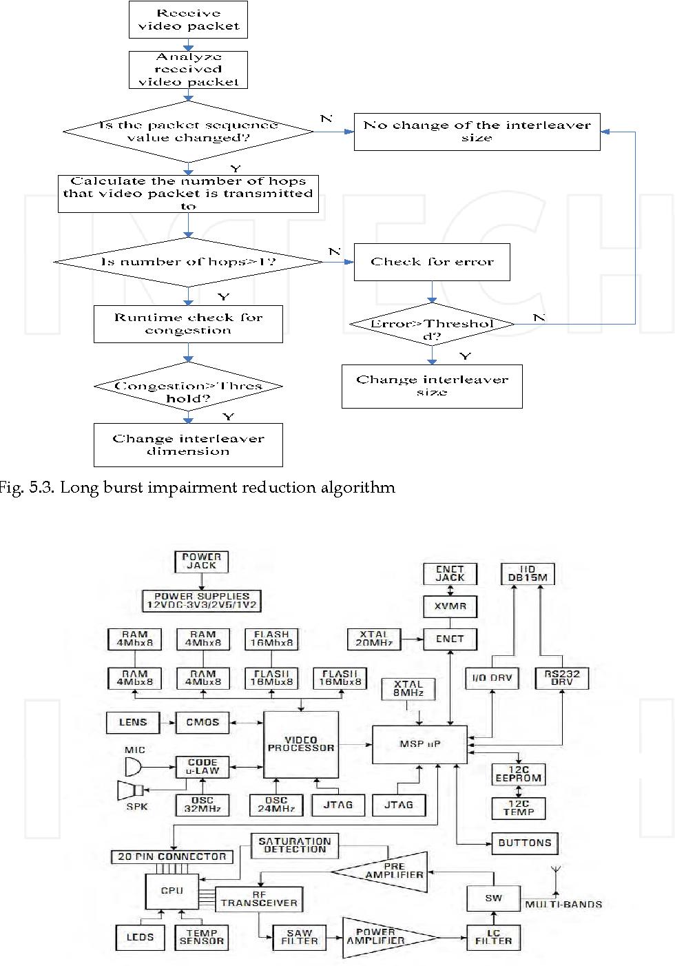 Fig. 5.3. Long burst impairment reduction algorithm