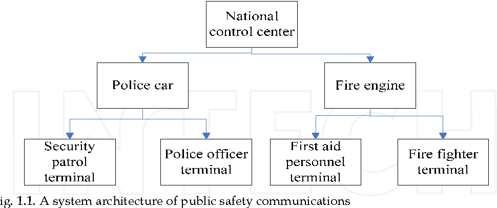 Fig. 1.1. A system architecture of public safety communications