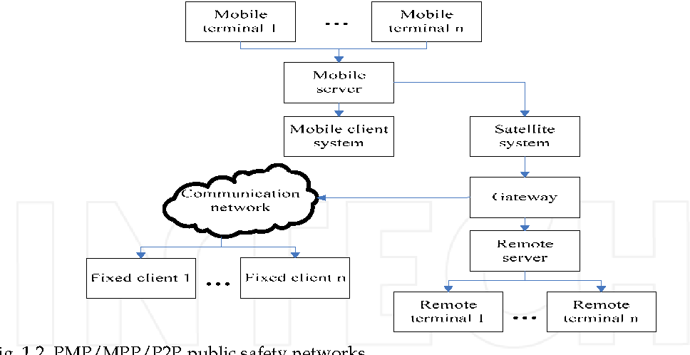 Fig. 1.2. PMP/MPP/P2P public safety networks