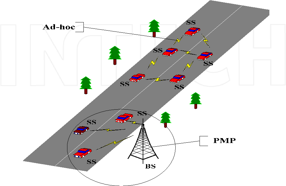 Fig. 1.4. WiMAX Ad-hoc vehicle networks