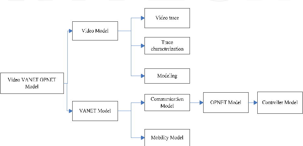 Fig. 2.2. Video VANET OPNET model tree structure