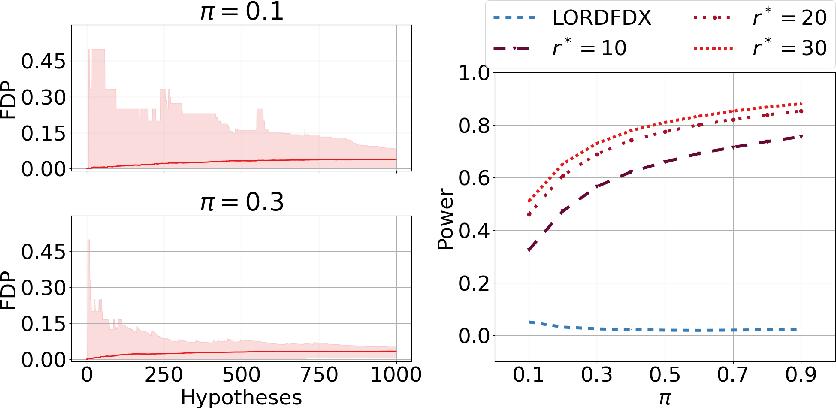 Figure 1 for Dynamic Algorithms for Online Multiple Testing