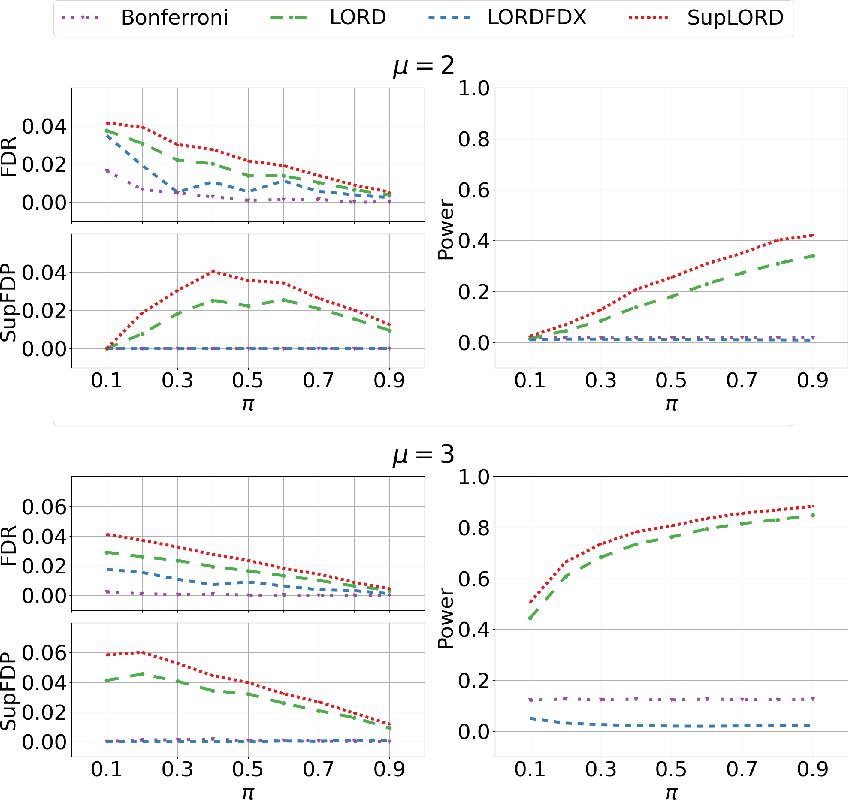 Figure 2 for Dynamic Algorithms for Online Multiple Testing
