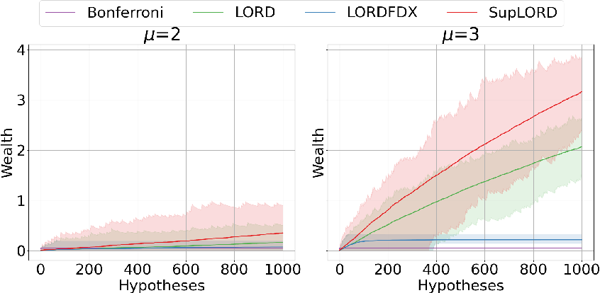 Figure 3 for Dynamic Algorithms for Online Multiple Testing