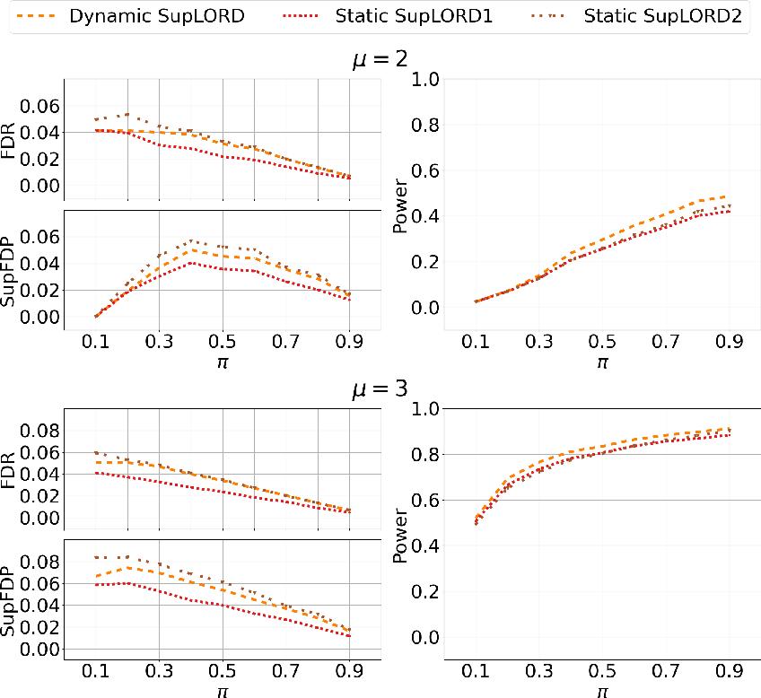 Figure 4 for Dynamic Algorithms for Online Multiple Testing