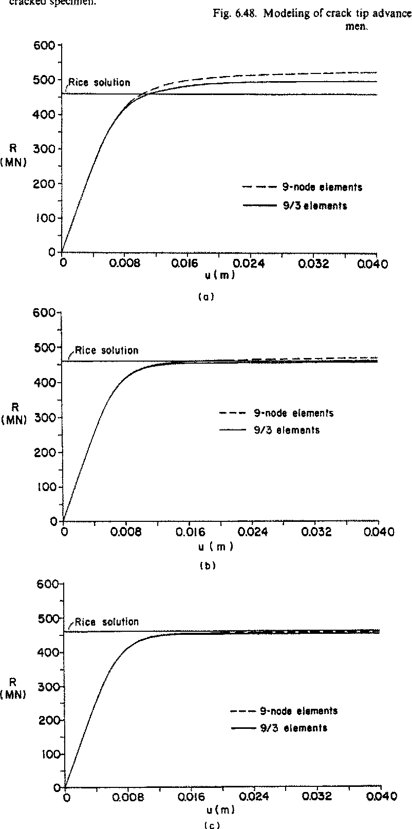 Figure 6 48 from A finite element formulation for nonlinear