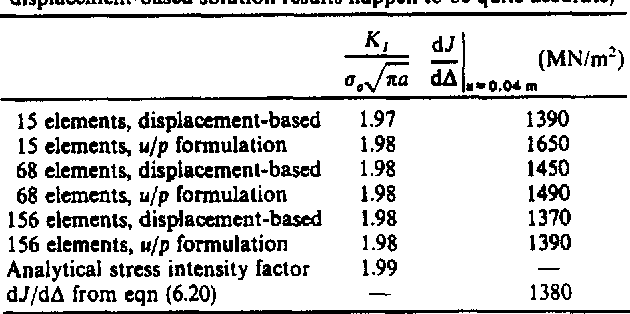 Table 6 2 from A finite element formulation for nonlinear