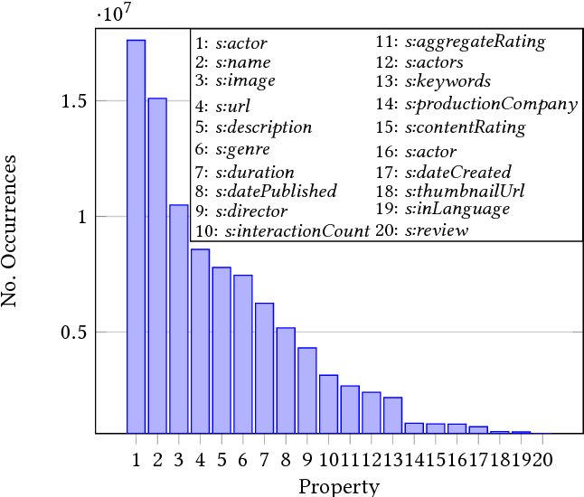 Figure 1 for Inferring Missing Categorical Information in Noisy and Sparse Web Markup