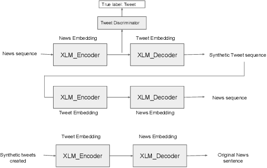 Figure 1 for Tweet to News Conversion: An Investigation into Unsupervised Controllable Text Generation
