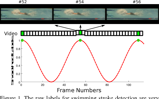 Figure 1 for Continuous Video to Simple Signals for Swimming Stroke Detection with Convolutional Neural Networks