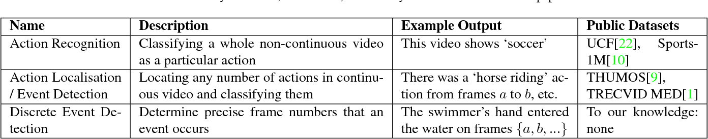 Figure 2 for Continuous Video to Simple Signals for Swimming Stroke Detection with Convolutional Neural Networks