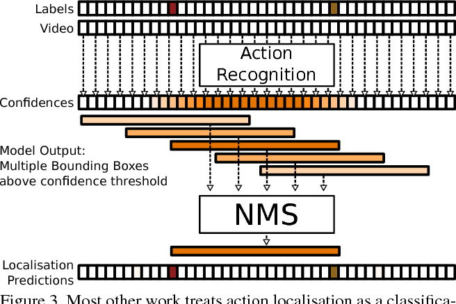 Figure 4 for Continuous Video to Simple Signals for Swimming Stroke Detection with Convolutional Neural Networks